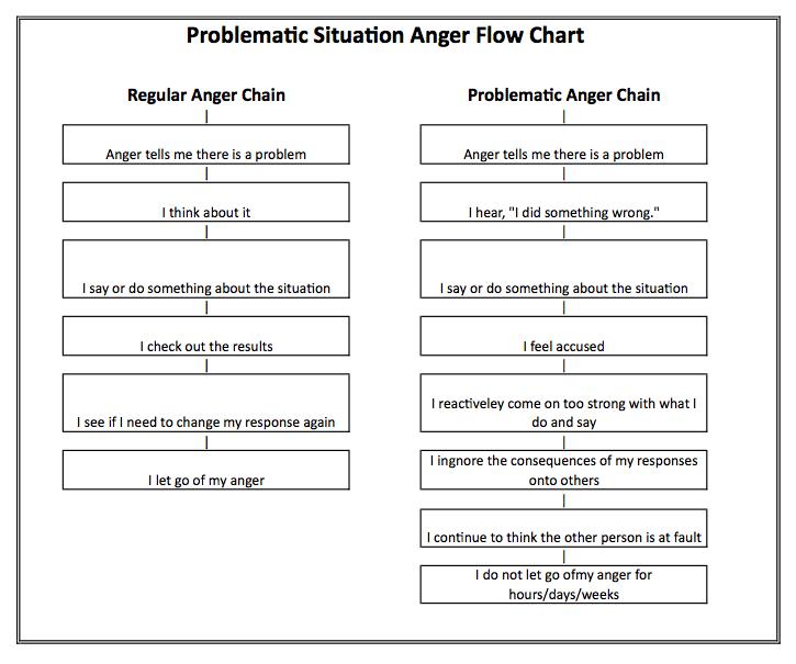 Anger flow chart (blog version)
